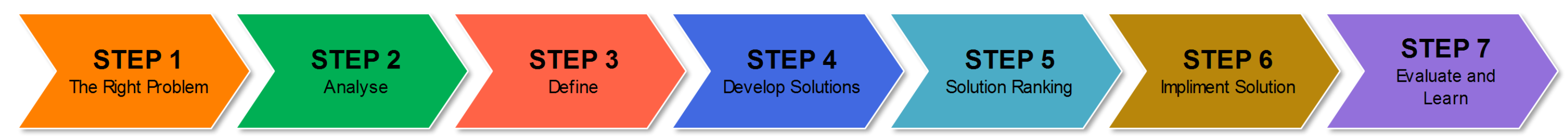 7 step problem solving In the following, we present a seven-step problem solving model:  tags: 7  steps, ansus consulting, brainstorming, cycle, decision making,.
