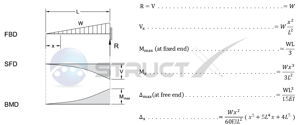Cantilever Beam - Uniformly Increasing Load
